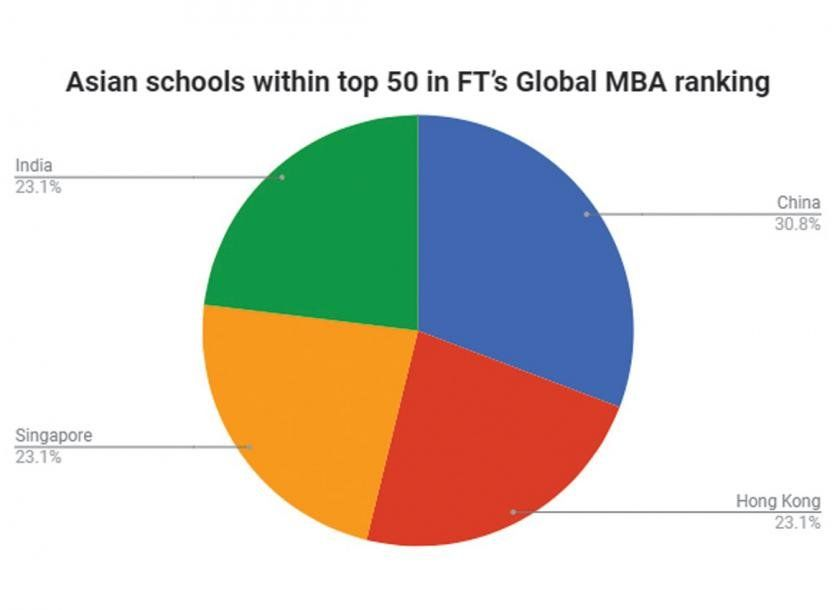 best of Rankings Asian mba