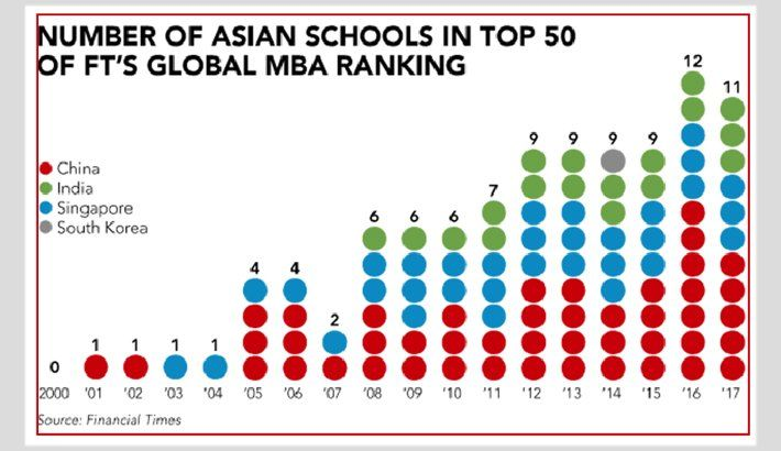 Offsides reccomend Asian mba rankings