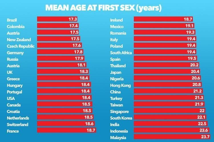 Handy M. reccomend Average age to lose your virginity