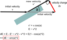 Armour slope on penetration