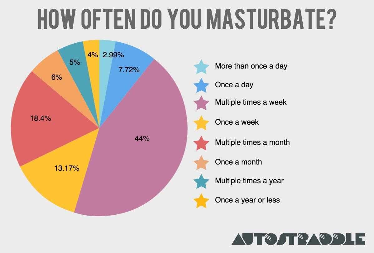 Egg T. reccomend How much should you masturbate