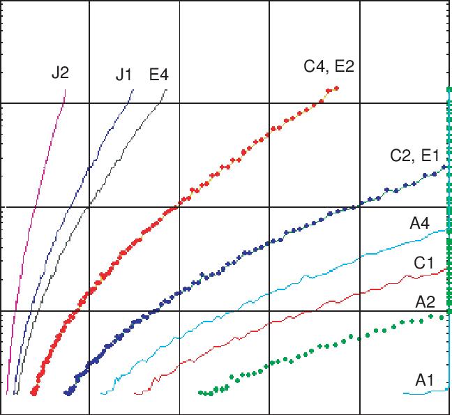 Serpentine reccomend C4 penetration capability