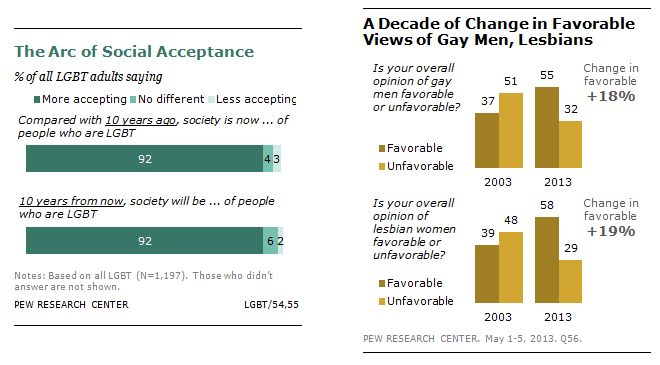 Changes affecting gay community