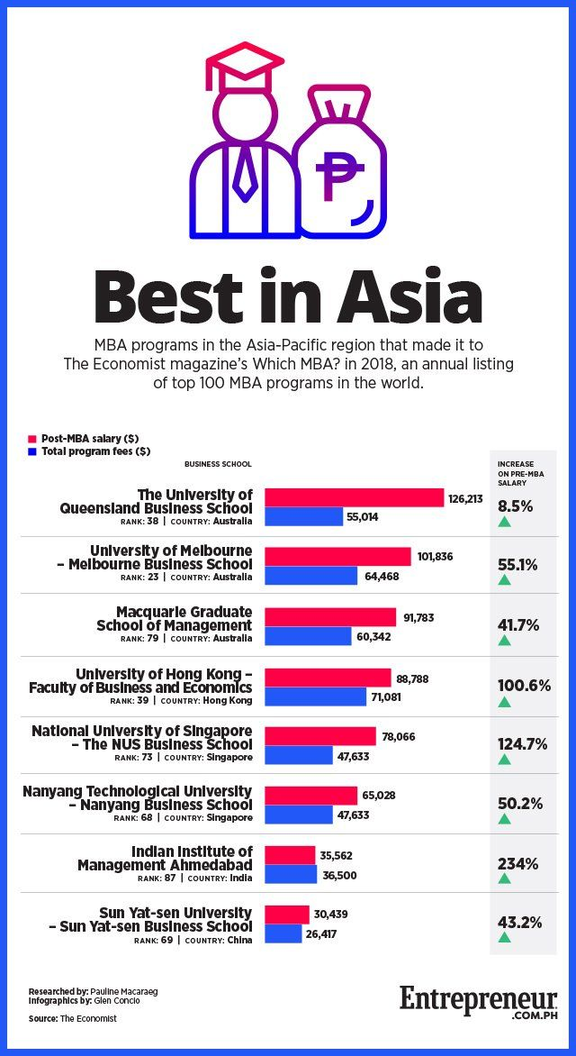 Zi-Zi reccomend Asian mba rankings
