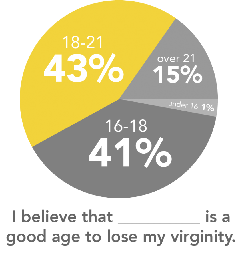 Vams reccomend Average age to lose your virginity